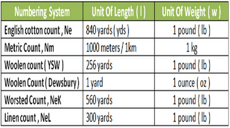 Important Formula for Yarn Count Calculation in Textile