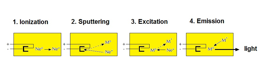 Fig. I.1: Hollow cathode lamp emission process