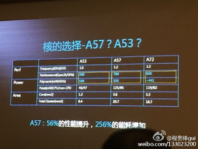 A53 vs A57 vs A72 performance and power table