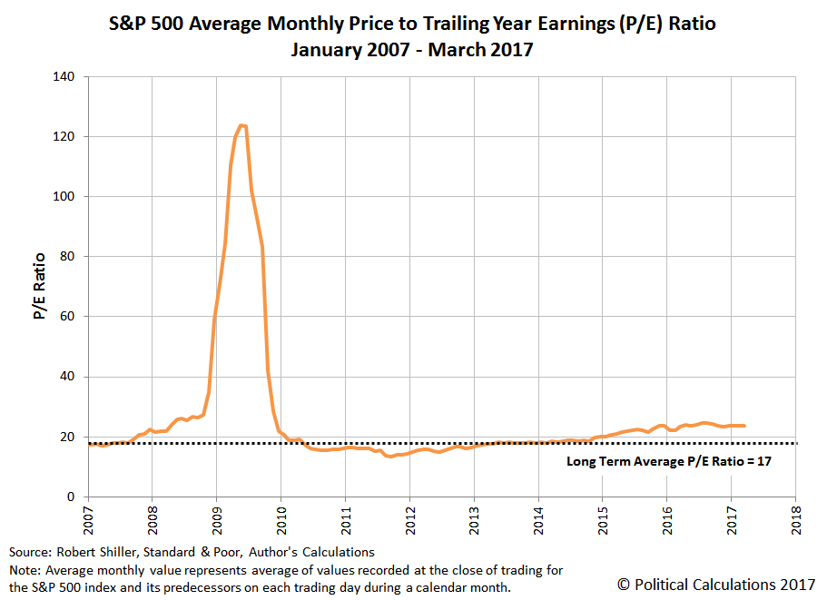 S&P 500 Average Monthly Price per Share to Trailing Year Earnings per Share (P/E) Ratio, January 2007 through March 2017