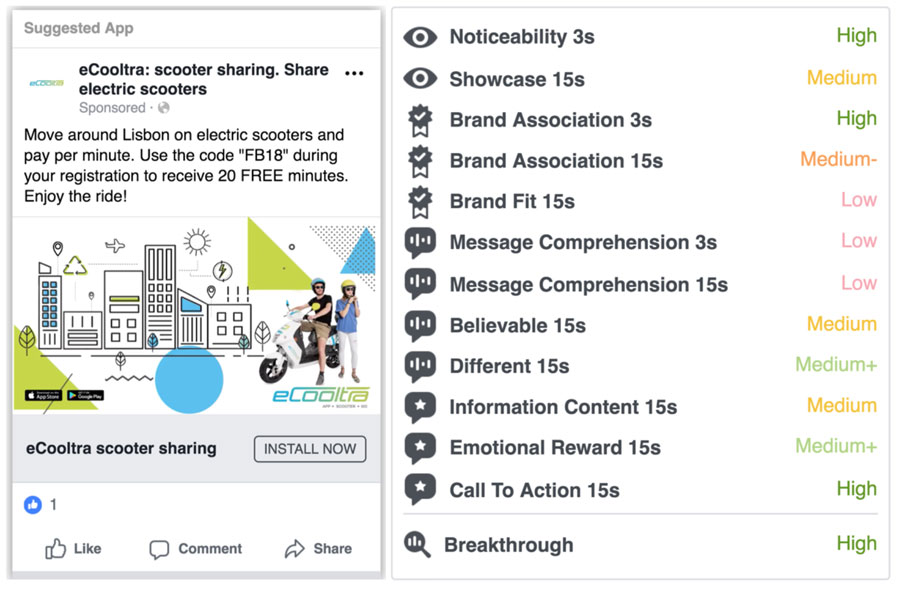 Facebook Introduces New Tool for Measuring Effectiveness of Ads