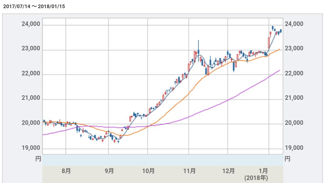 二万二千九百円台を越えた日経平均株価の2017年7月14日から2018年1月15日までの株式チャート)