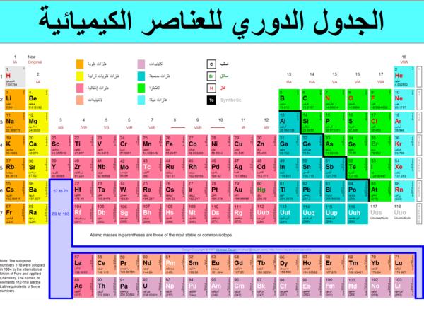 الجدول الدوري للعناصر الكيميائية :ما هو الجدول الدوري ؟ ومن وضعة ؟