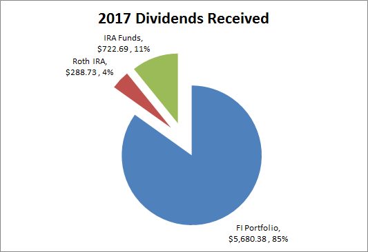 Dividends | Dividend Growth Investing