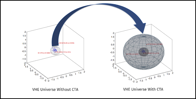 Comparison of the potential observation of the very-high energy (VHE) Universe without CTA vs. with CTA. (Credit: adapted from D. Nakajima, ICRR)