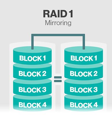 Raid_1_Mirrroring