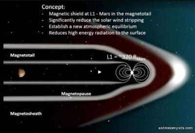 فكرة إنشاء نفق مغناطيسي لحماية المريخ من الاشعاع وخلق مناخ ملائم للحياة