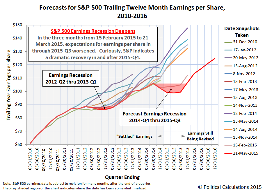 Forecasts for S&P 500 Trailing Twelve Month Earnings per Share, 2010-2016, Snapshot on 21 May 2015