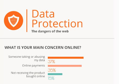Data protection :  Οι 10 Συμβουλές του ΕΚ
