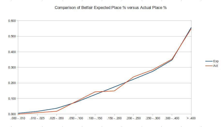 Betfair Pro Trader: A Study of Betfair Place Odds