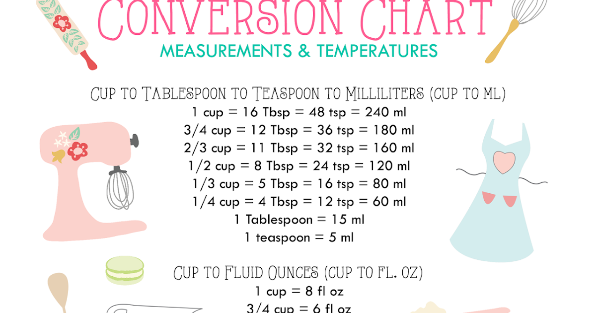 Ryken Chocolates MEASURES AND CONVERSION REFERENCE