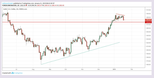 DAILY COMEX OUTLOOK | TRADEWORLD 247