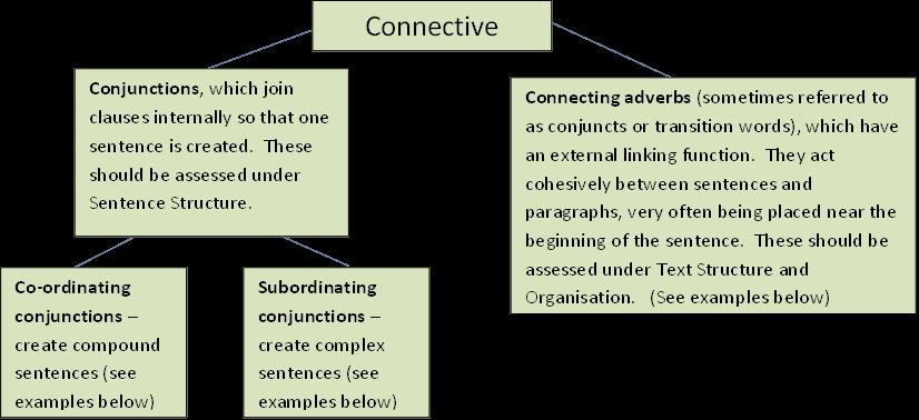 Grammar Puss Unpicking The Term Connective