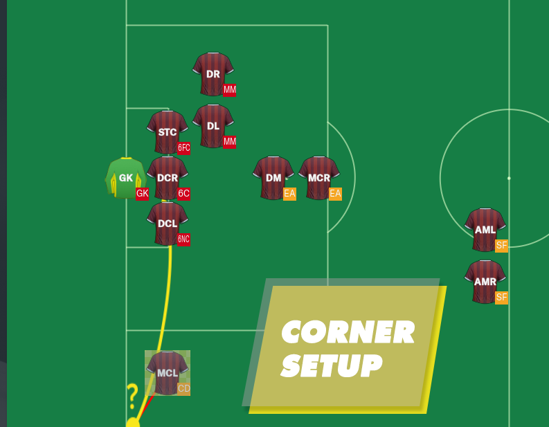 Defensive corners setup