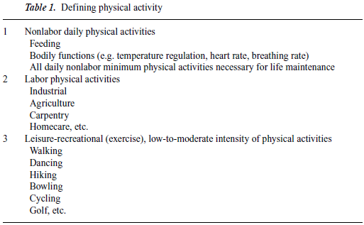 Understanding Diet Concept and Physical Activity