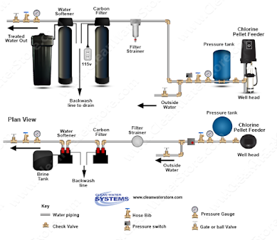 Pellet Drop Feeder Chlorinator System Diagram