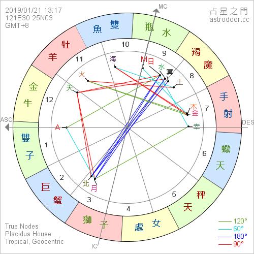 2019年1月21日 13:17 月全食,  滿月:太陽在水瓶座 0°、月亮獅子座 0°