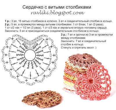 Diagramme au crochet