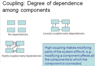 Coupling: Degree of Dependence among Components
