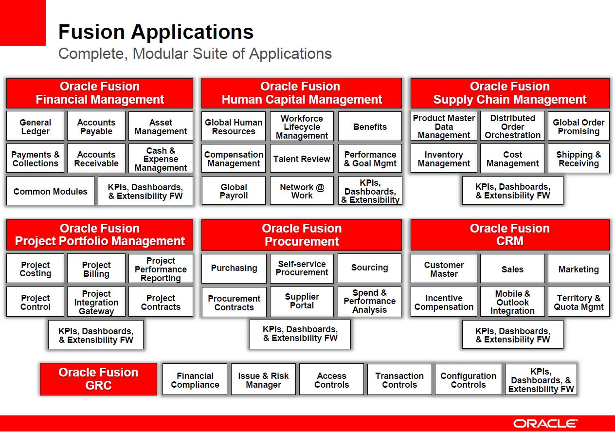 Johan Louwers Tech Blog Oracle Fusion Stack