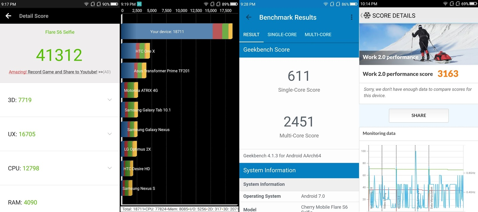 Cherry Mobile Flare S6 Selfie - Benchmark Results