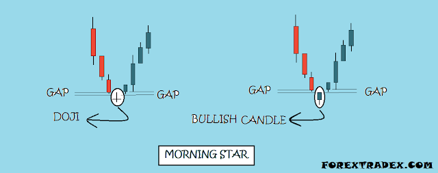 Forex morning star
