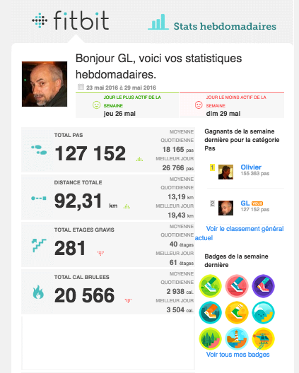 Statistiques GL sur Fitbit