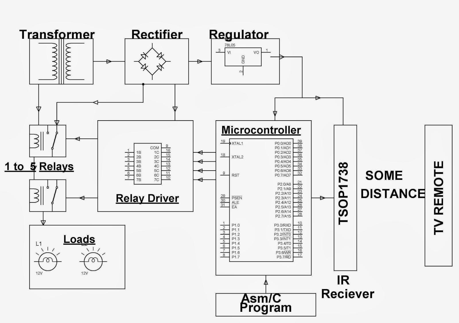 31REMOTE CONTROLLED DOMESTIC APPLIANCES CONTROL | BOLLA TECHNOLOGIES