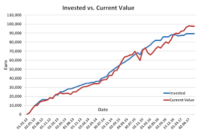 Invested versus current value July 2017