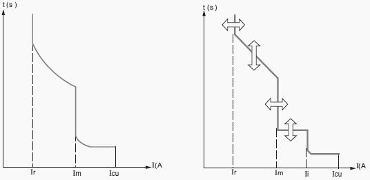 ENGINEERS PRACTICAL KNOWLEDGE: Fundamental Characteristics