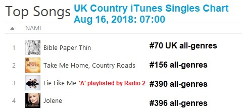 With bible paper thin hitting the no spot in itunes uk country singles chart and breaking top official  bow at also routes news   laura aston lands second rh countryroutesnewsspot