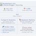 Ranking Alexa kisahsidairydotcom 24 July 2017