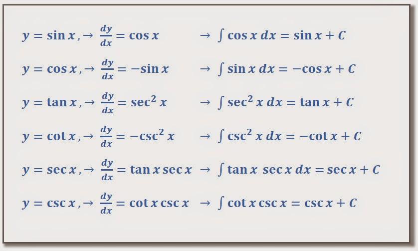 Materi Turunan Fungsi Invers Trigonometri Latihan Soal Dan