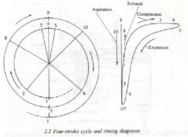 Four stroke timing and cycle diagram
