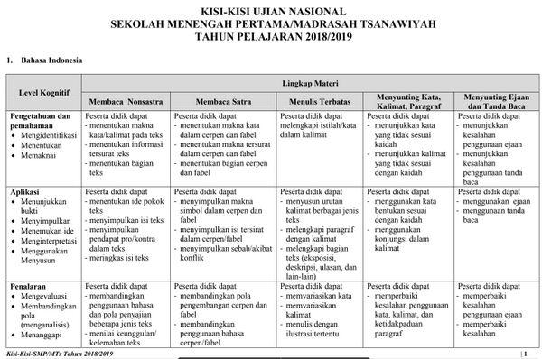 Kisi Kisi UN 2019 SMP-MTs PDF