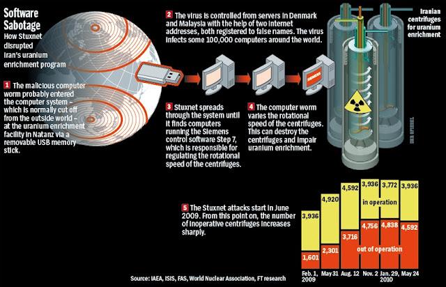 Stuxnet virus life cycle