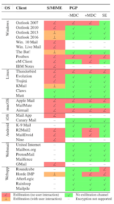 grafico PGP