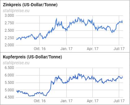 Zinkpreis und Kupferpreis 2016-2017
