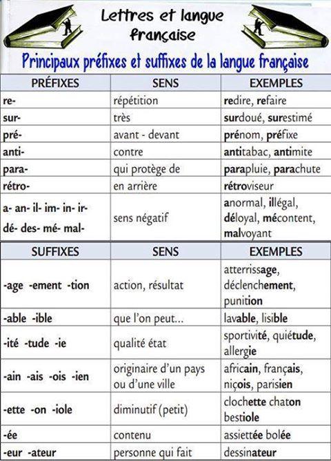Przedrostki i przyrostki - powtórka - gramatyka 1 - Francuski przy kawie