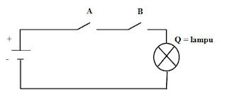 GERBANG LOGIKA (Pengertian, Jenis, Simbol, dan Tabel Kebenaran)