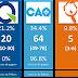 Le PLQ a perdu plus de 5 points en 1 an, surtout en raison des non-francophones