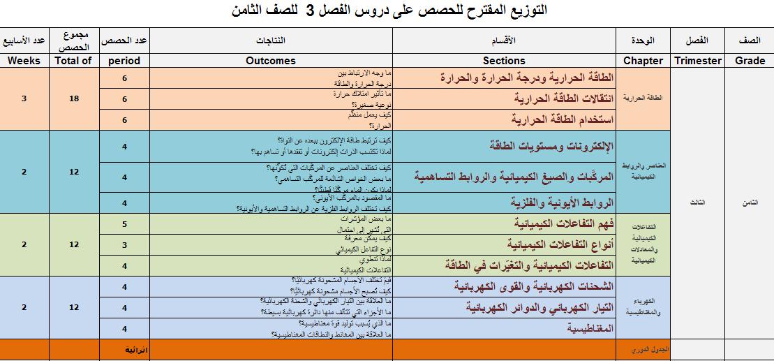 التوزيع المقترح للحصص دروس الفصل
