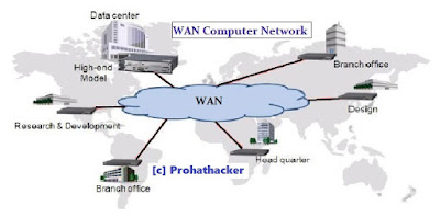 Type of Computer Networks - 3
