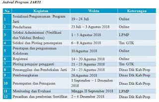 http://jarti.gtk.kemdikbud.go.id Alamat Website Program Pengajar Pengganti (Jarti)