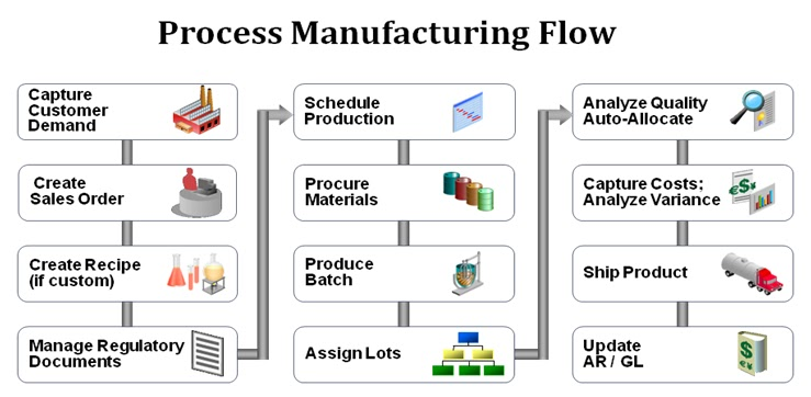 Oracle Supply Chain Saga Process Manufacturing Flow