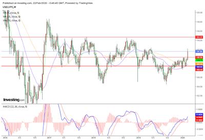 FX ドル円チャート(2020/2/22)