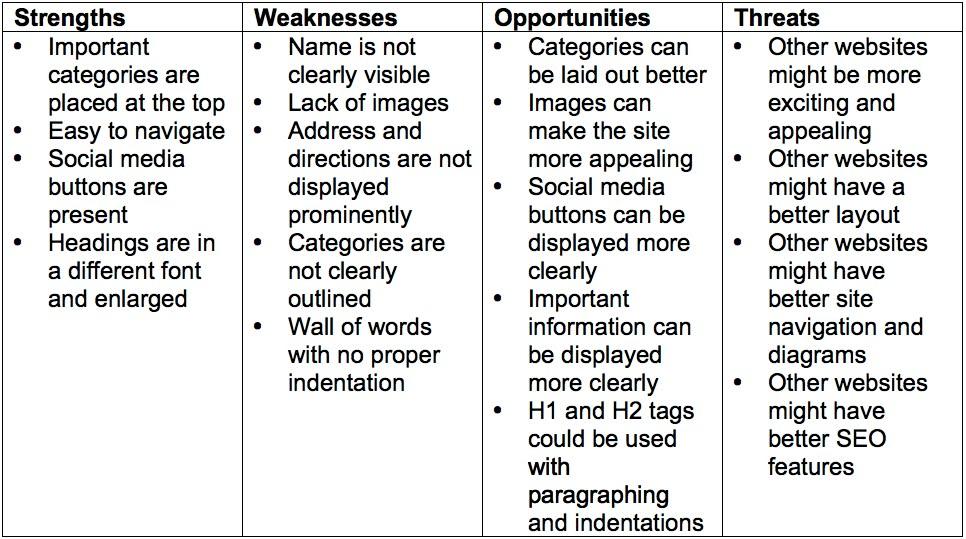 Ryannafa: SWOT Analysis Of Http://www.citydeli.com