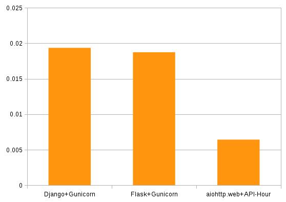 Ludovic Gasc (GMLudo): Macro-benchmark with Django, Flask