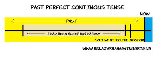 Penjelasan Past Perfect Continous Tense dan Tenses yang lainnya.