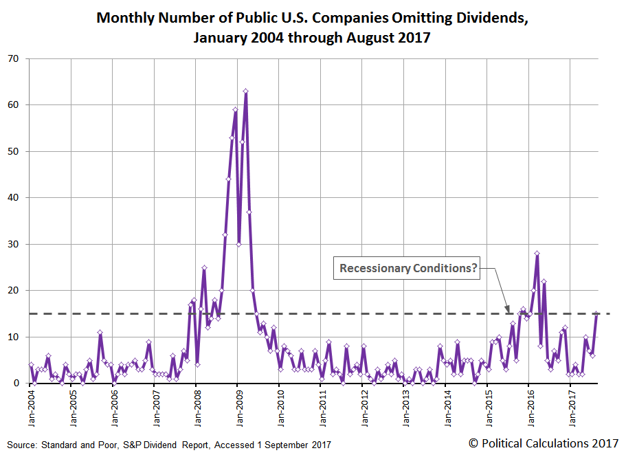 Monthly Number of Public U.S. Companies Omitting Dividends,  January 2004 through August 2017